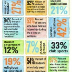 Student Involvement by the Numbers