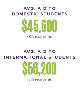 Avg-Aid