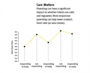 Care Matters Chart