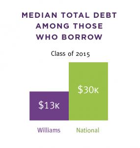 Med-Debt