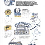 Graphic illustration of the history of the Williams Jazz Band