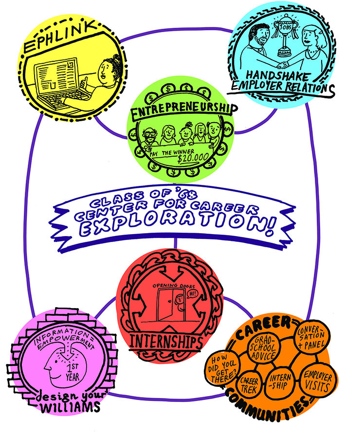 Graphic drawing representing various programs offered by the 68 Center for Career Exploration
